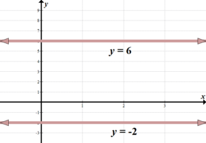 Learn linear graphs slope