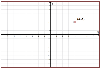 Learn linear equations in two variables and functions