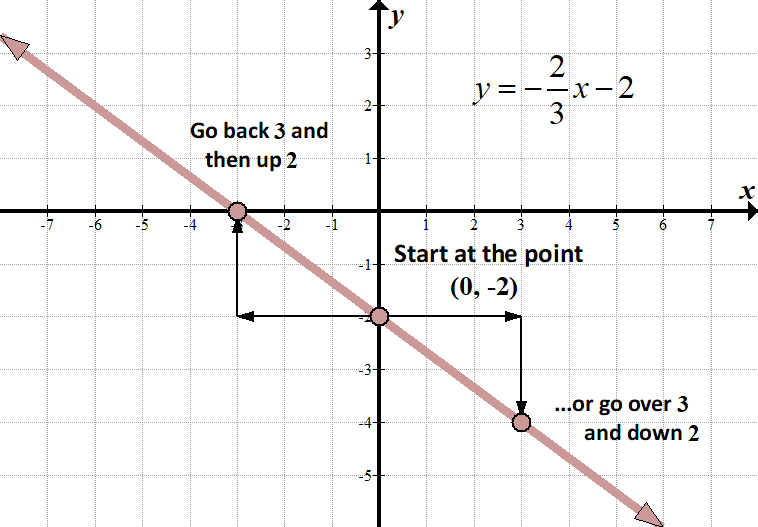 Easy way to learn system of linear equations