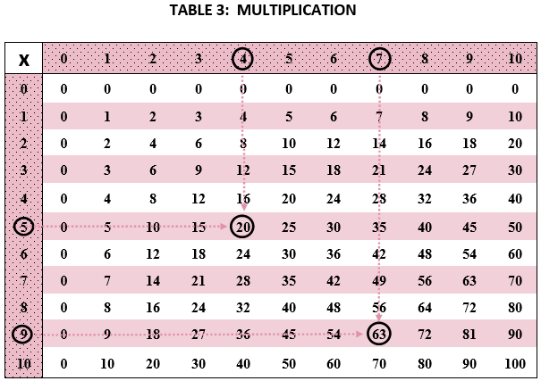 Multiplying and Dividing, including GCF and LCM – She Loves Math