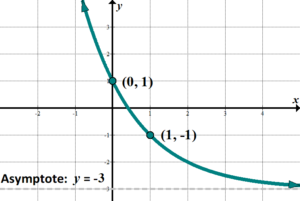 Learn integral exponential functions growth