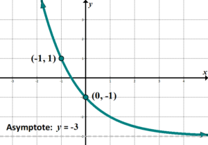 Exponential Functions – She Loves Math
