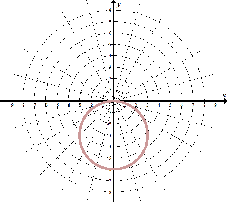 Polar Coordinates, Equations and Graphs - She s Math on