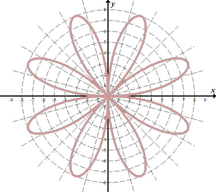 Polar Coordinates, Equations and Graphs – She Loves Math