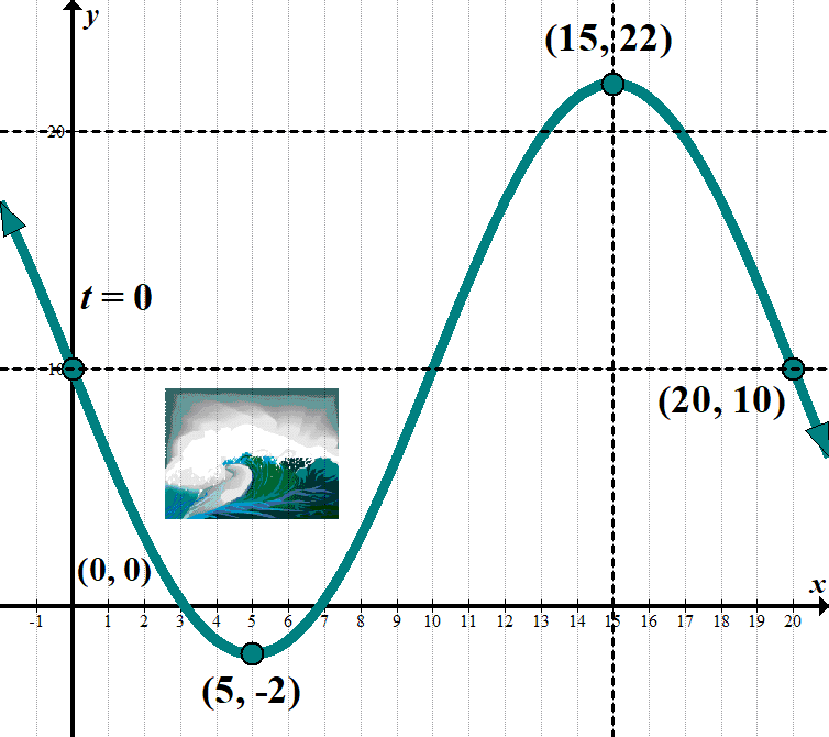 Transformations of Trig Functions – She Loves Math