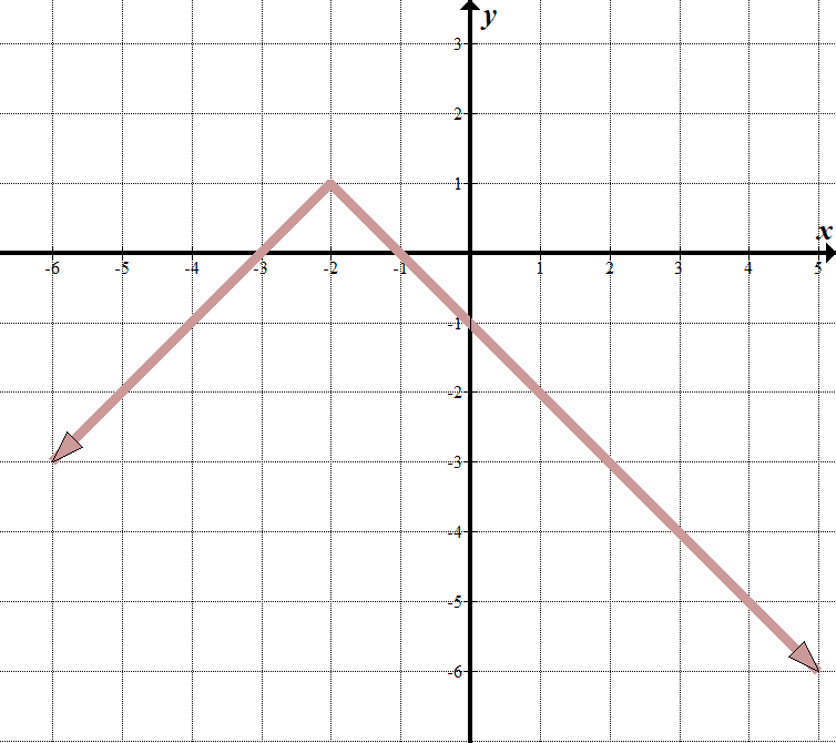 Piecewise Functions - She s Math on exponential vs. power, exponential equation, exponential derivatives, exponential table, exponential line, exponential transformation, exponential form, exponential model, exponential trend, exponential smoothing, exponential expression,