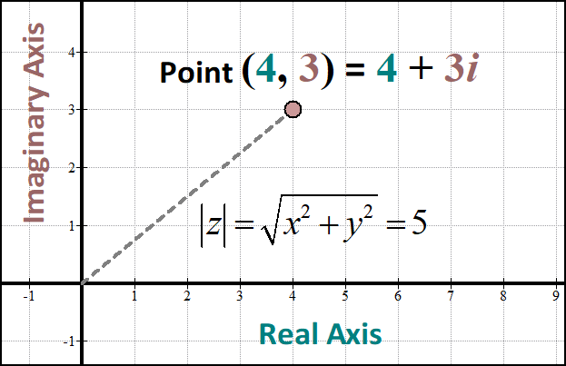 Trigonometry and the Complex Plane - She s Math on