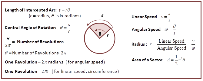 Linear and Angular Speeds, Area of Sectors, and Length of ...